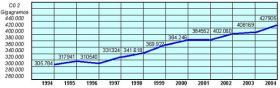 CO2 emissies gedurende de jaren tussen 1994 al 2004
