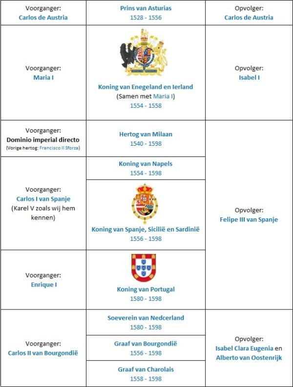 Werkblad Felipe II