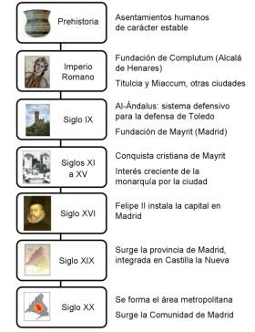 Chronologie van de Comunidad de Madrid