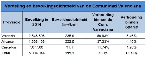 Vedeling en bevolkingsdichtheid van Valencia