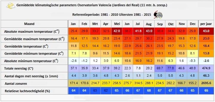 Valenciaans klimaat