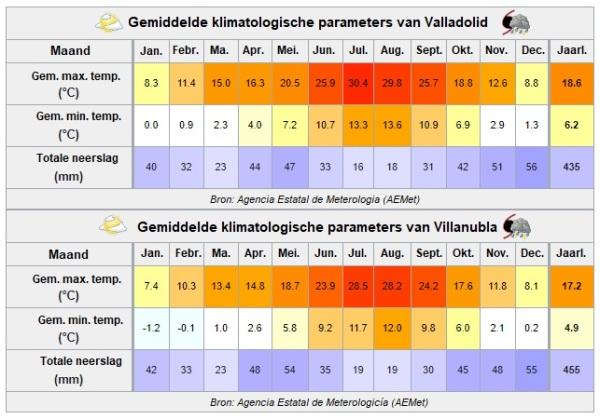 Schematische klimaatweergave Valladolid en Villanubla.